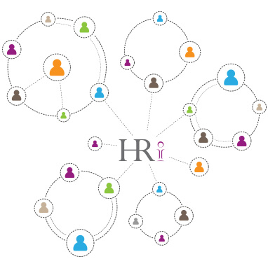 HR Initiatives – Client Satisfaction Survey